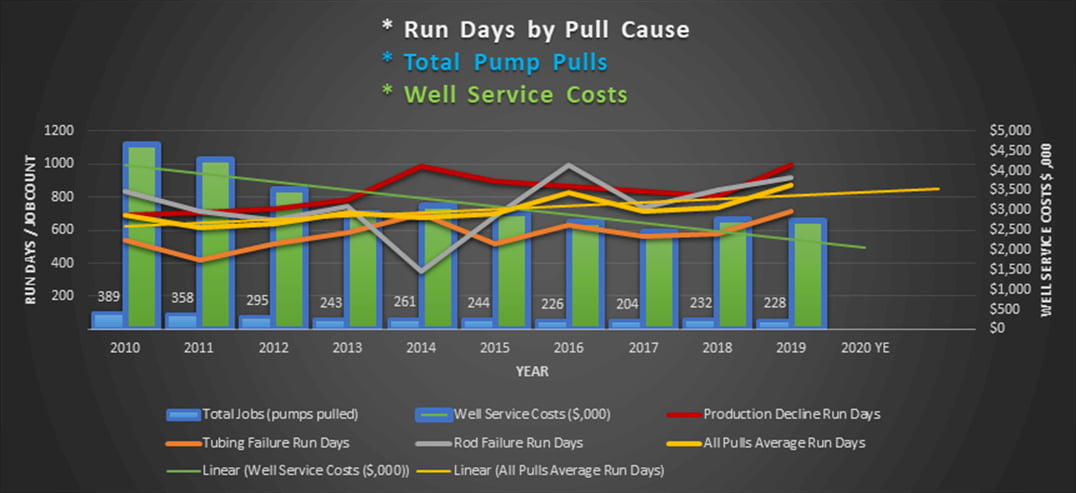 DNOW Well Service Projected Savings