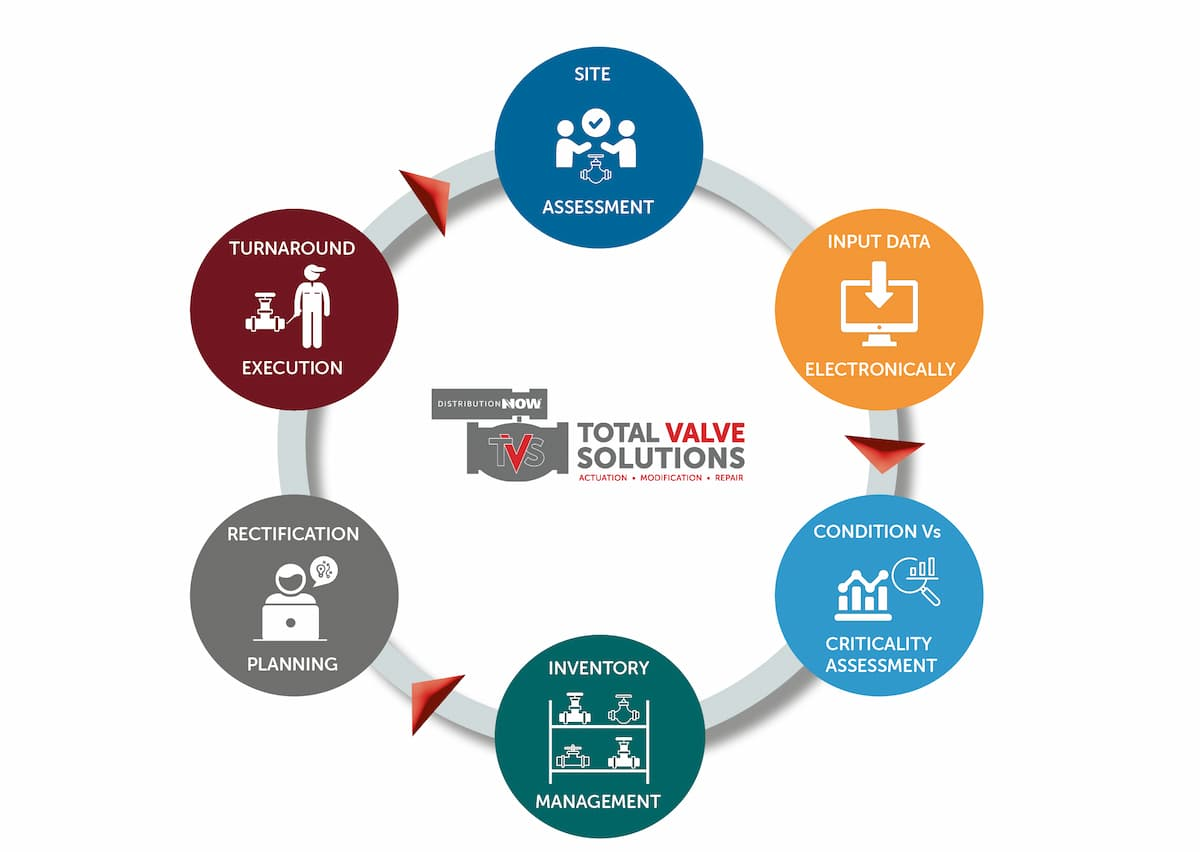 Total-Valve-Solutions-Asset-Management