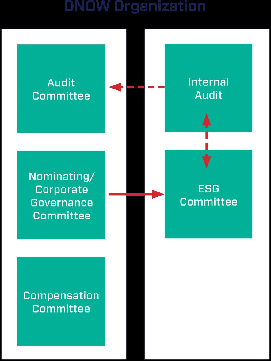 Corporate-Governance-Oversight-DNOW-Organization