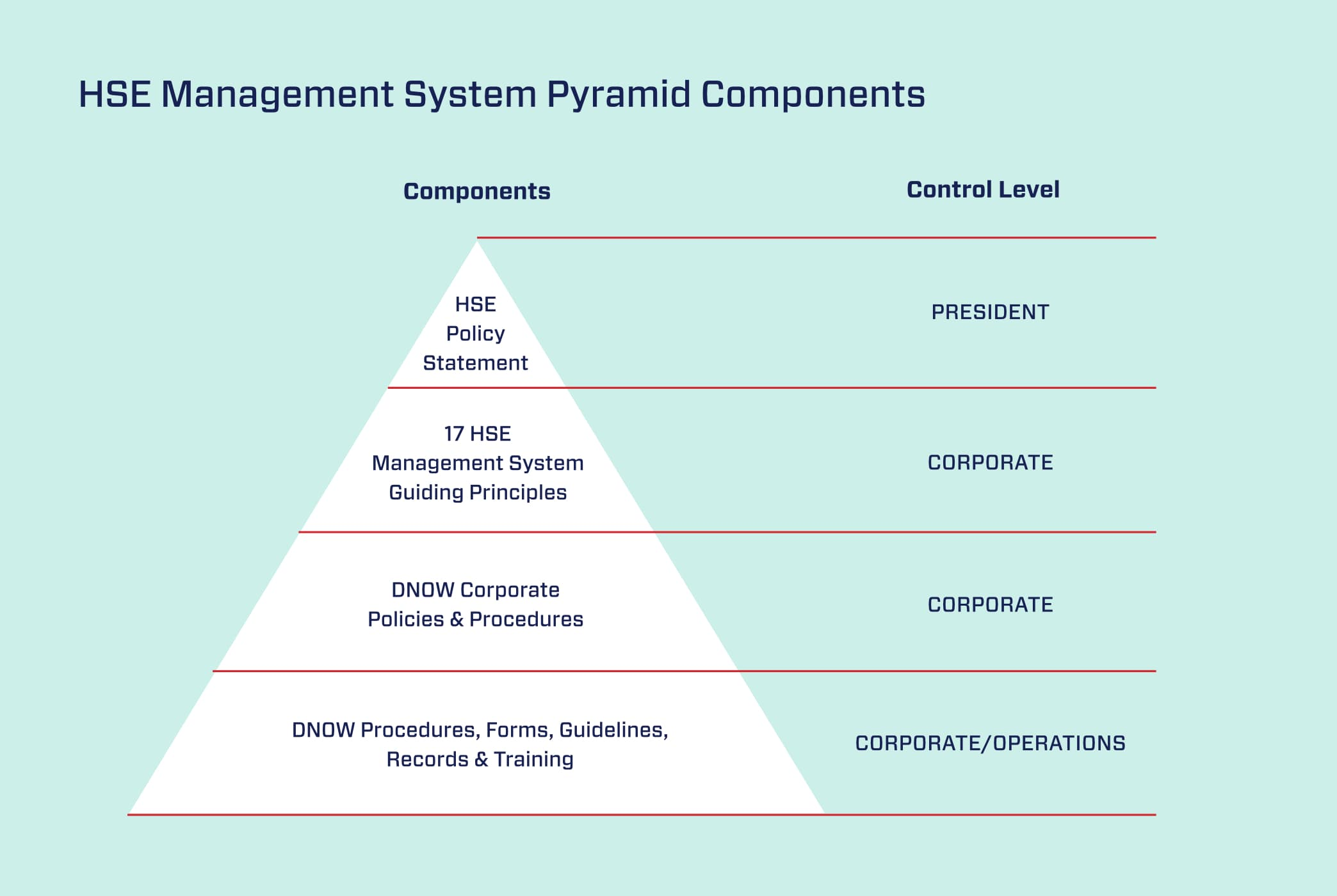 HSE-management-system-pyramid-components