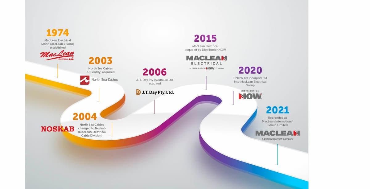 MacLean History Timeline