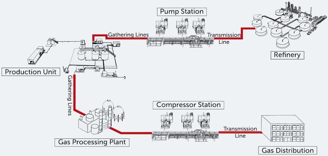 Midstream Transmission Energy Value Chain